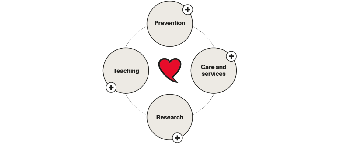 The Montreal Heart Institute's ecosystem